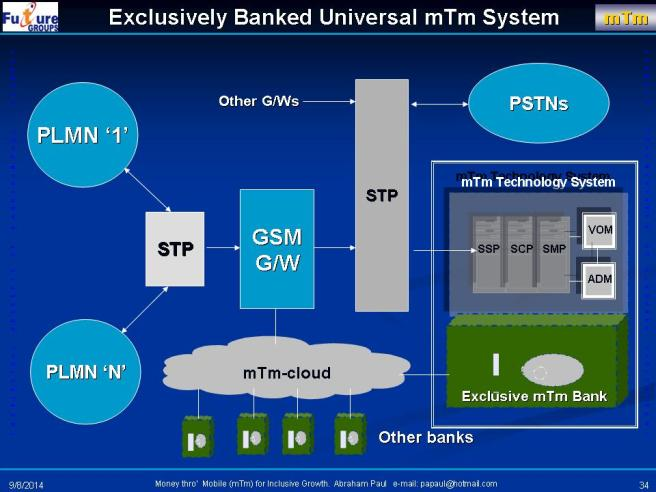 Exclusively Banked Money through Mobile (mTm) system