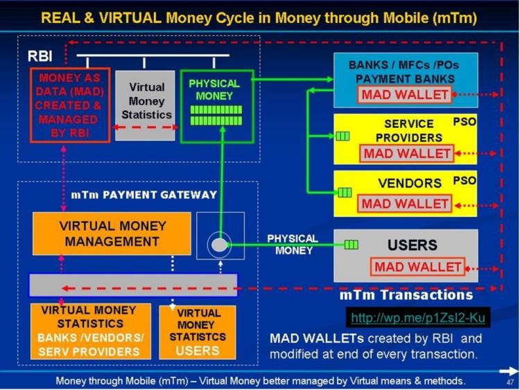 Money Cycle, Real & Virtual